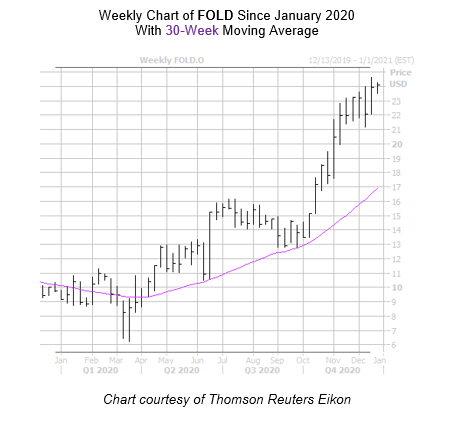 FOLD Weekly Chart December 21