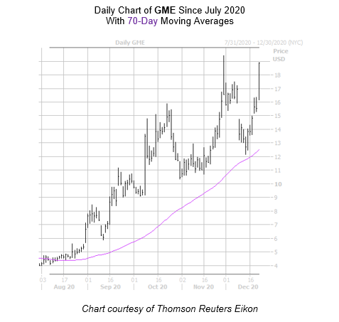 GME Chart December 22