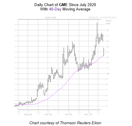 GME Chart December 9 - 2