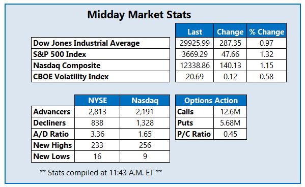 Midday Market Stats December 1