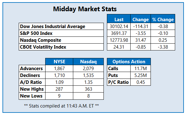 Midday Market Stats December 22