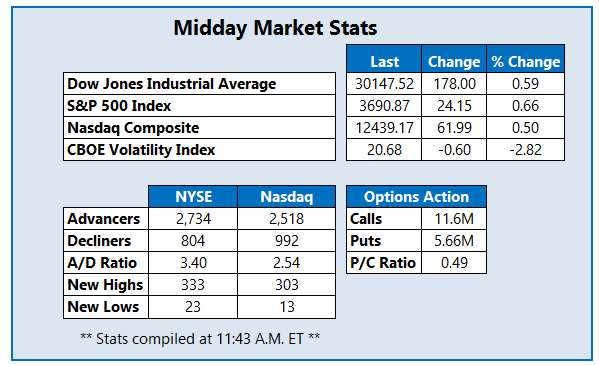 Midday Market Stats December 4