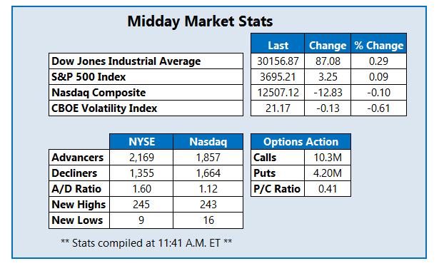 Midday Market Stats December 8