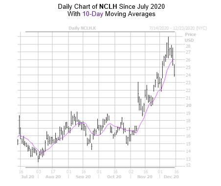 NCLH Chart December 15
