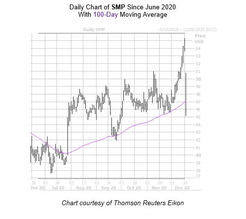 SMP Chart December 17