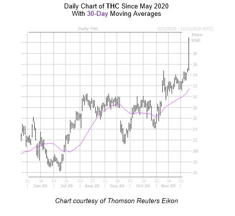 THC Chart December 10