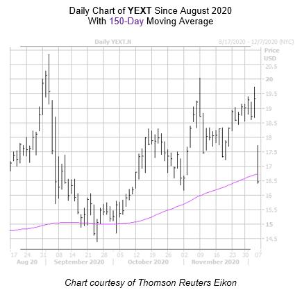 YEXT Chart December 4