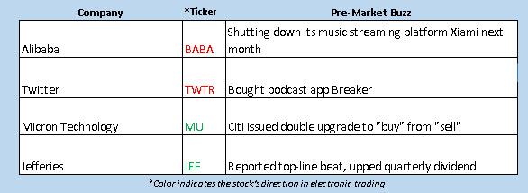 OV buzz chart jan 5