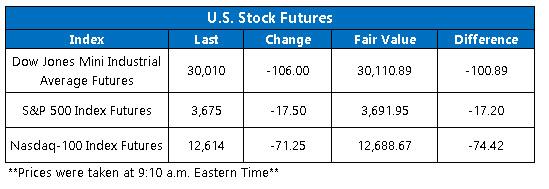 stock futures chart jan 5