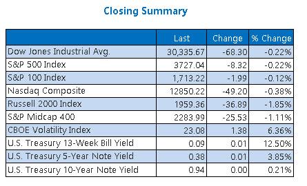 Closing Indexes Summary Dec 29