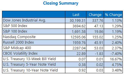 Closing Summary Dec 15