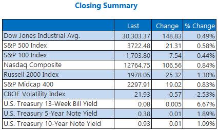 Closing Summary Dec 17