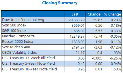 Closing Summary Dec 2