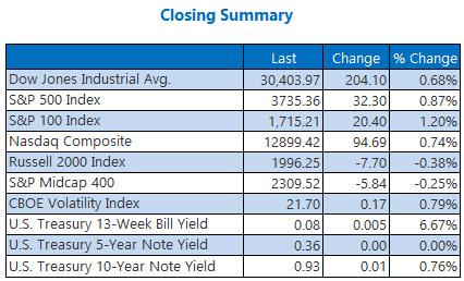 Closing Summary Dec 28