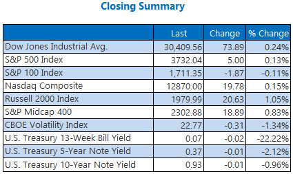Closing Summary Dec 30