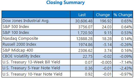 Closing Summary Dec 31
