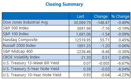 Closing Summary Dec 7