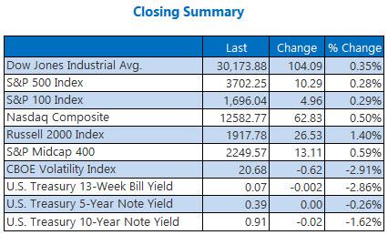 Closing Summary Dec 8