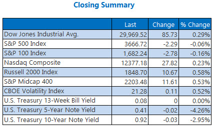 Closing Summary Dec3