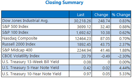 Closing Summary Dec4