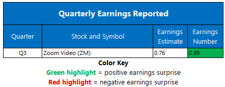 earnings dec 1