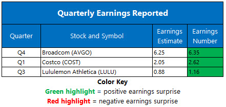 Earnings Dec 11