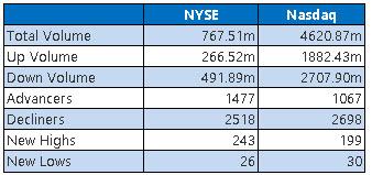 NYSE and Nasdaq Stats Dec 29