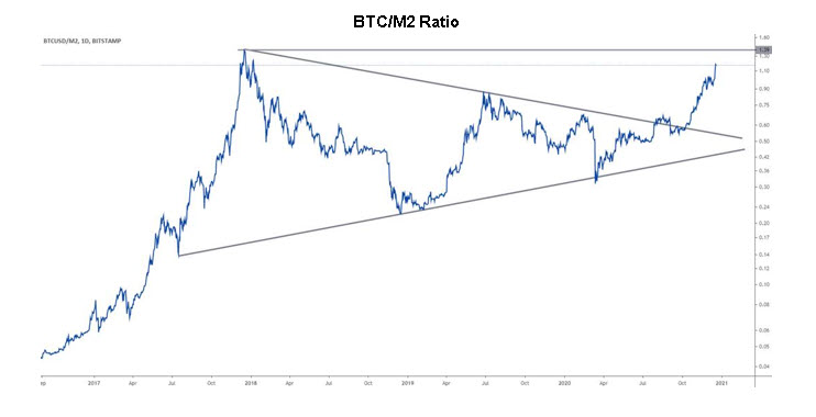 BTC M2 Ratio