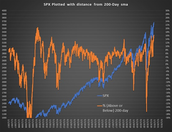SPX 200-day.png