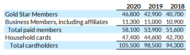 COSTCO COST MEMBER GROWTH
