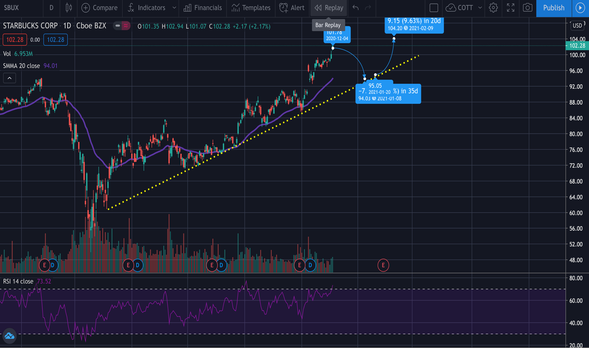 STARBUCKS STOCK PRICE SBUX TECHNICALS CHART