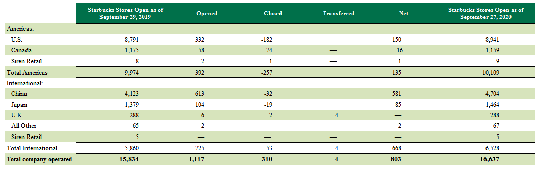 STARBUCKS SBUX COMPANY OPERATED LOCATIONS 2019 TO 2020