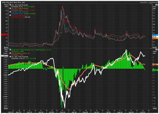 VIX SPX Futures Chart