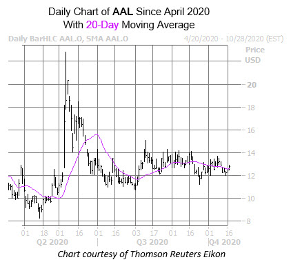 AAL Chart Oct 19