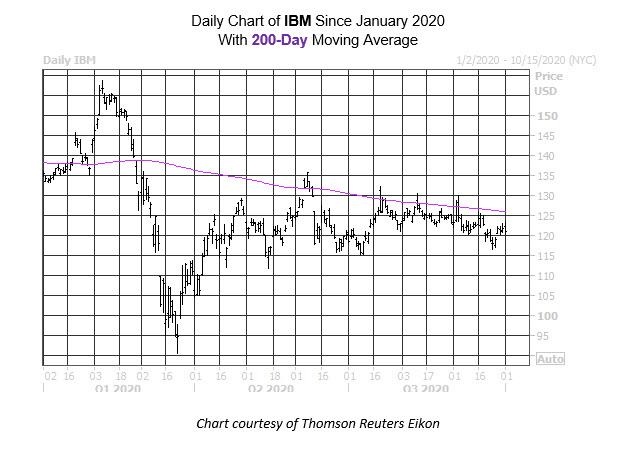 Daily Stock Chart IBM
