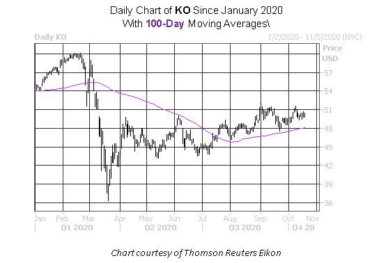 Daily Stock Chart KO