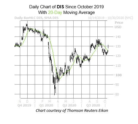 DIS Chart Oct 13
