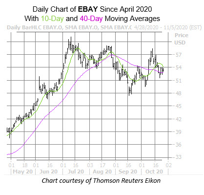 EBAY chart Oct 27