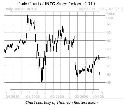 INTC Oct 26