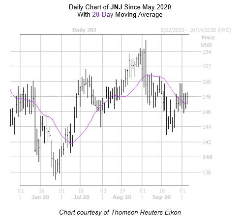 JNJ Chart October 6