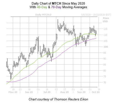 MTCH Chart October 13