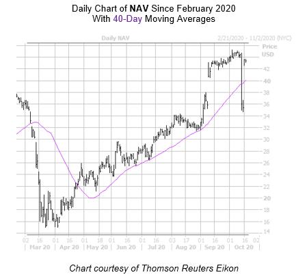 NAV Chart October 19