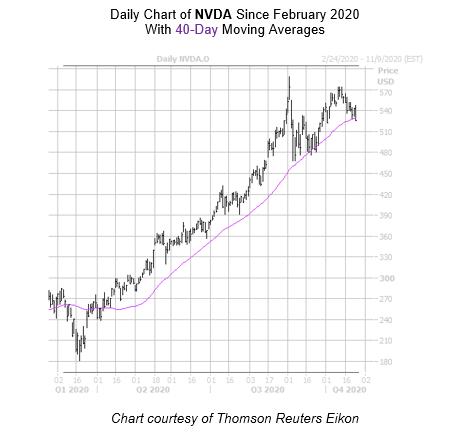 NVDA Chart October 26