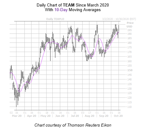 TEAM Chart October 16
