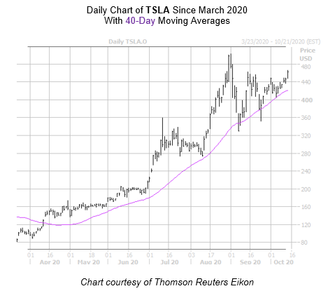 TSLA Chart October 14