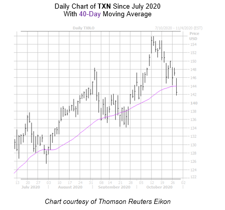 TXN Chart October 28