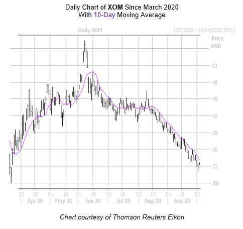 XOM Chart October 5