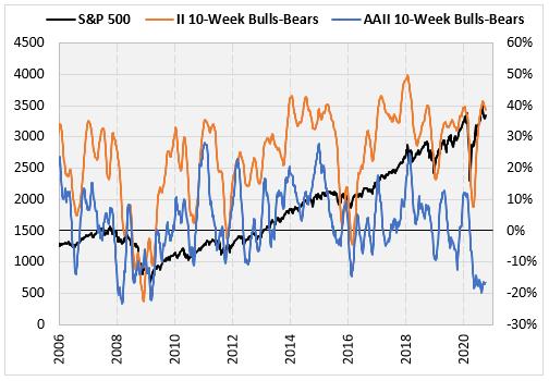 10-week average