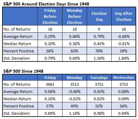 Around election days