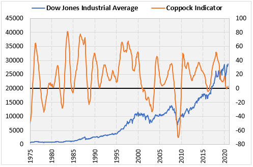 Dow and Coppock